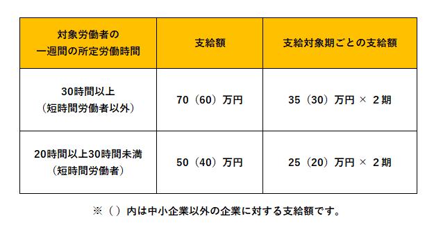 生涯現役コース支給額表