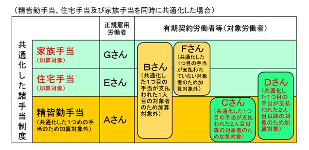 諸手当制度共通化コース導入例